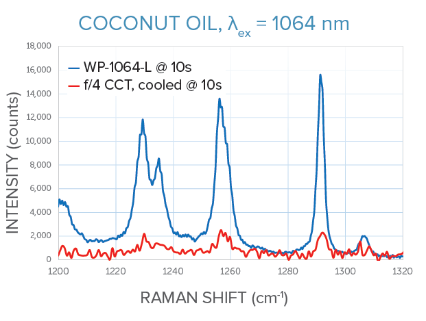 1064 nm Raman measurements of coconut oil for WP-1064-C vs f/4 crossed Czerny-Turner spectrometer, same integration time