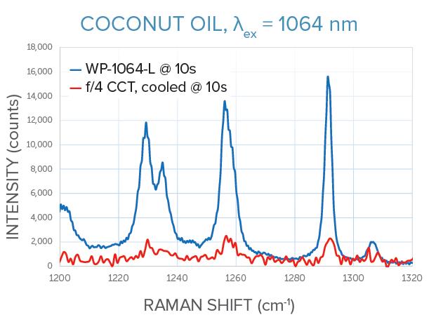 1064 nm Raman measurements of coconut oil for WP-1064-C vs f/4 crossed Czerny-Turner spectrometer, same integration time