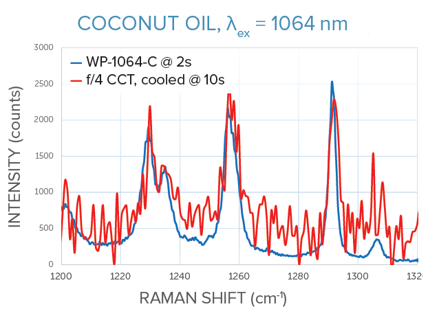 1064 nm Raman measurements of coconut oil for WP-1064-C vs f/4 crossed Czerny-Turner spectrometer, same signal