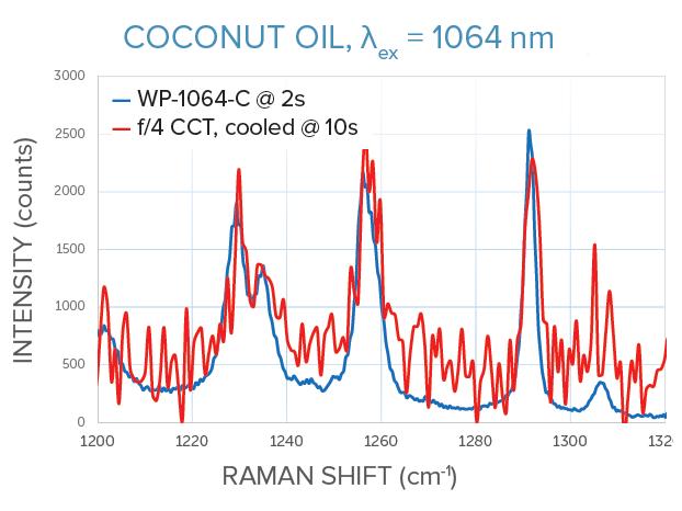 1064 nm Raman measurements of coconut oil for WP-1064-C vs f/4 crossed Czerny-Turner spectrometer, same signal