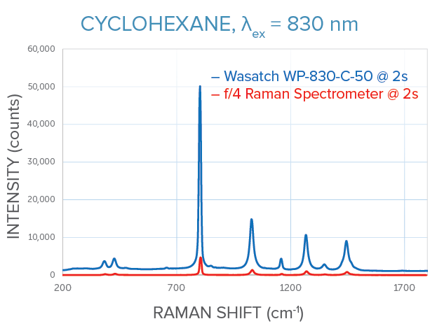 830 nm Raman measurements of cyclohexane for WP 830 vs f/4 crossed Czerny-Turner spectrometer, same signal
