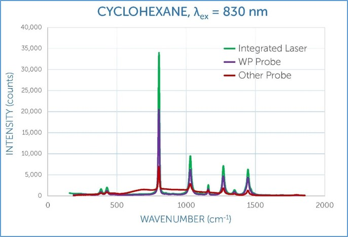 Raman sample coupling - WP probe vs other probe vs integrated laser