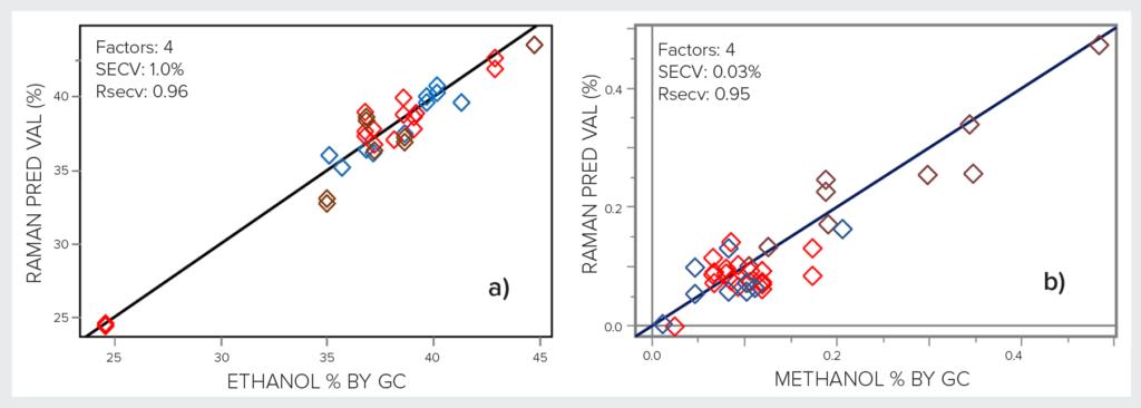 PLSR correlation plots