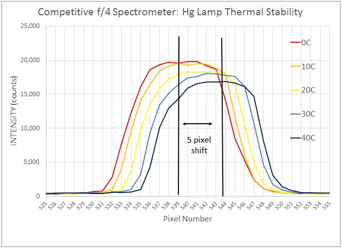 Thermal stability of competitive Raman spectrometer, uncooled detector