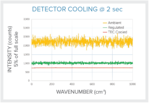 Detector Cooling Options