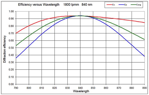 Example Dickson grating, Wasatch Photonics