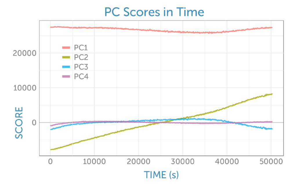 Principal component score evolution over time for Raman fermentation monitoring