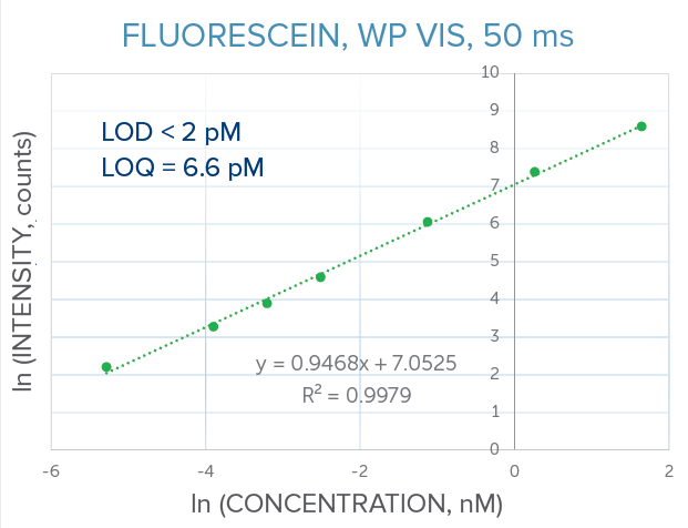 Fluorescein Limit of Detection, WP VIS with quick-fit cuvette holder, 50 ms integration time