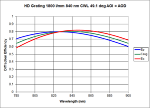 Example HD grating, Wasatch Photonics
