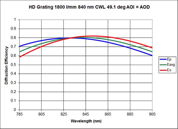 HDGrating_1