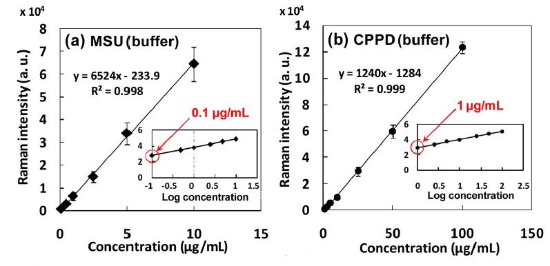 Limit of detection for synthetic MSU and CPPD crystals in PBS buffer