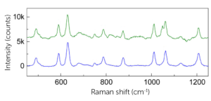 MSU Raman spectra - clinical vs synthetic samples