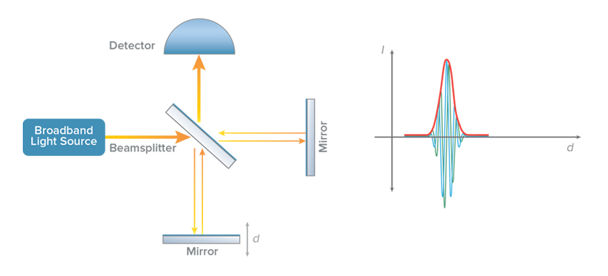 Interferometer schematic - fixed mirror
