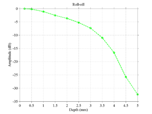 Example OCT camera roll-off curve