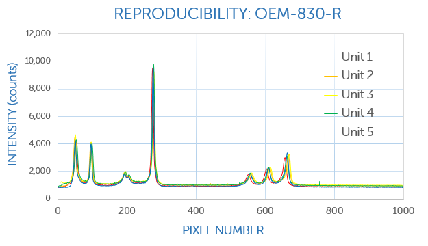Unit-to-unit reproducibility, 830 nm Raman OEM module