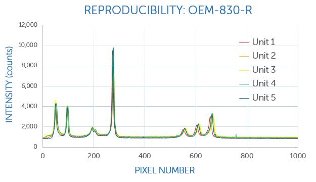 Unit-to-unit reproducibility, 830 nm Raman OEM module