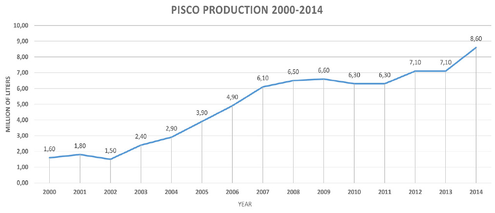 Pisco production chart