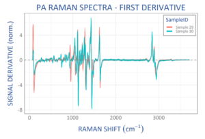 Scaled derivative Raman spectra from 2 different polyamide (PA) samples (20 spectra each) showing the high specificity, and clearly resolving even small spectral differences. Spectra taken using WP 785 ER Raman spectrometer.
