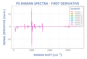 Scaled derivative Raman spectra from 8 different polystyrene (PS) samples (20 spectra each), showing excellent spectrum-to-spectrum reproducibility. Spectra taken with WP 785 ER Raman spectrometer.