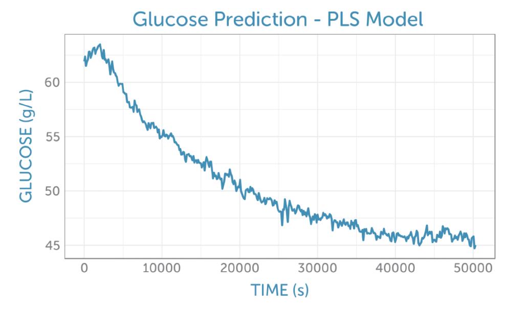 Glucose concentration decrease over time during fermentation