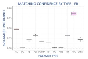 Matching confidence by polymer type for library built using WP 785 ER Raman spectrometer.