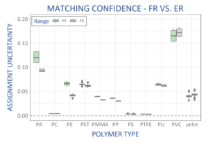 Matching confidence by polymer type, comparing fibgerprint range (FR) to extended range (ER) spectral information from WP 785 ER Raman spectrometer.