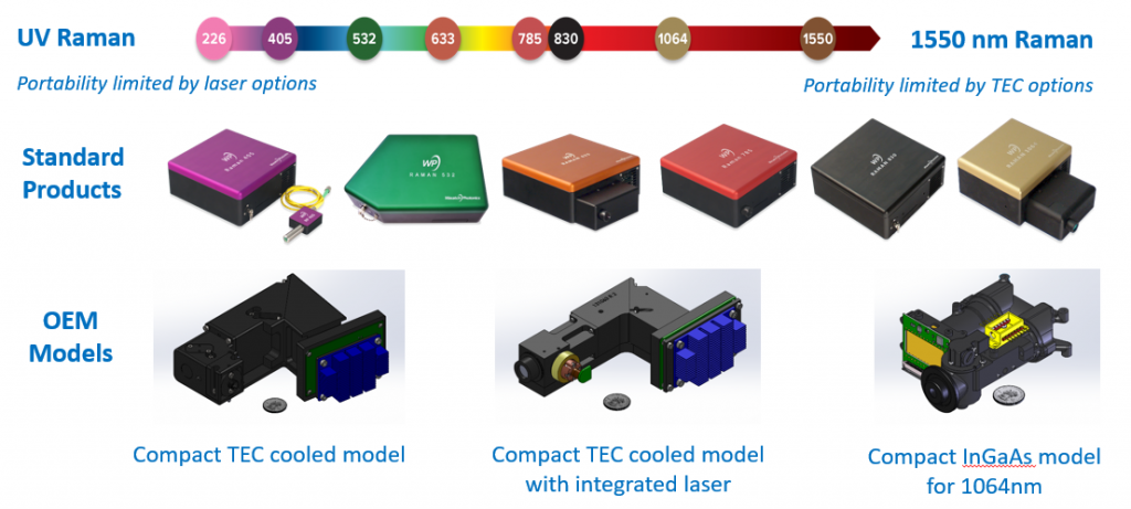 Raman wavelength choices for standard or OEM