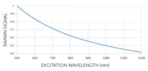 Raman signal vs excitation wavelength