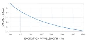 Raman signal vs excitation wavelength