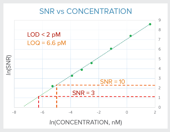SNR vs concentration for fluorescein to determine LOD & LOQ