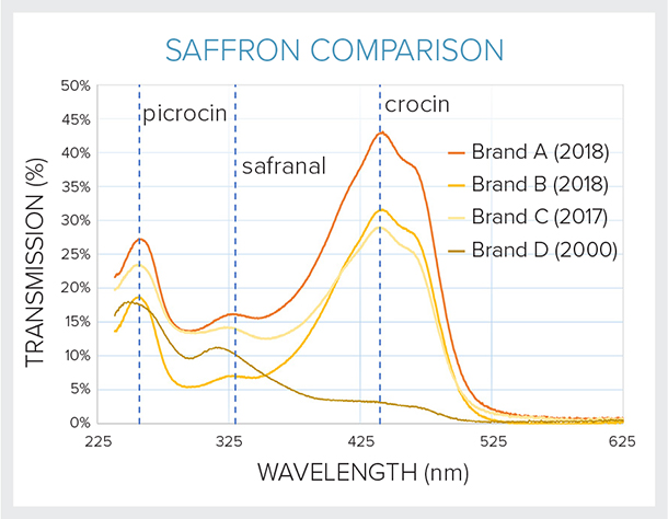 Comparison of UV-VIS absorbance profiles for various saffron brands and ages