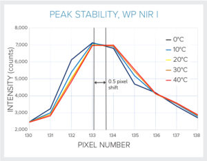Thermal stability for WP NIR I spectrometer, 0-40 C