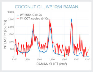Coconut oil spectrum, 1064 nm Raman (Wasatch Photonics vs reflective f/4 spectrometer)