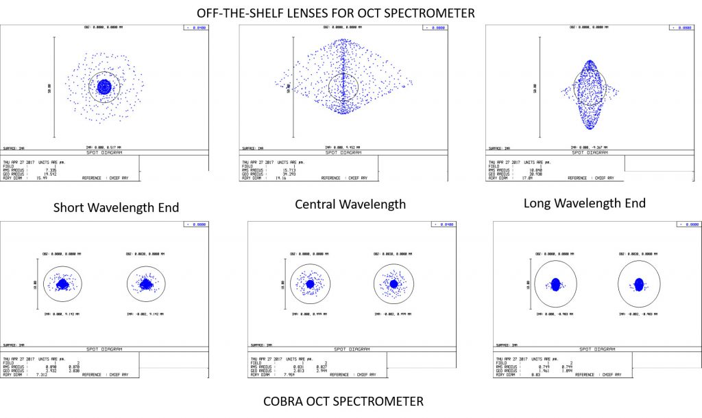Spot size comparison - Cobra OCT vs off-the-shelf optics