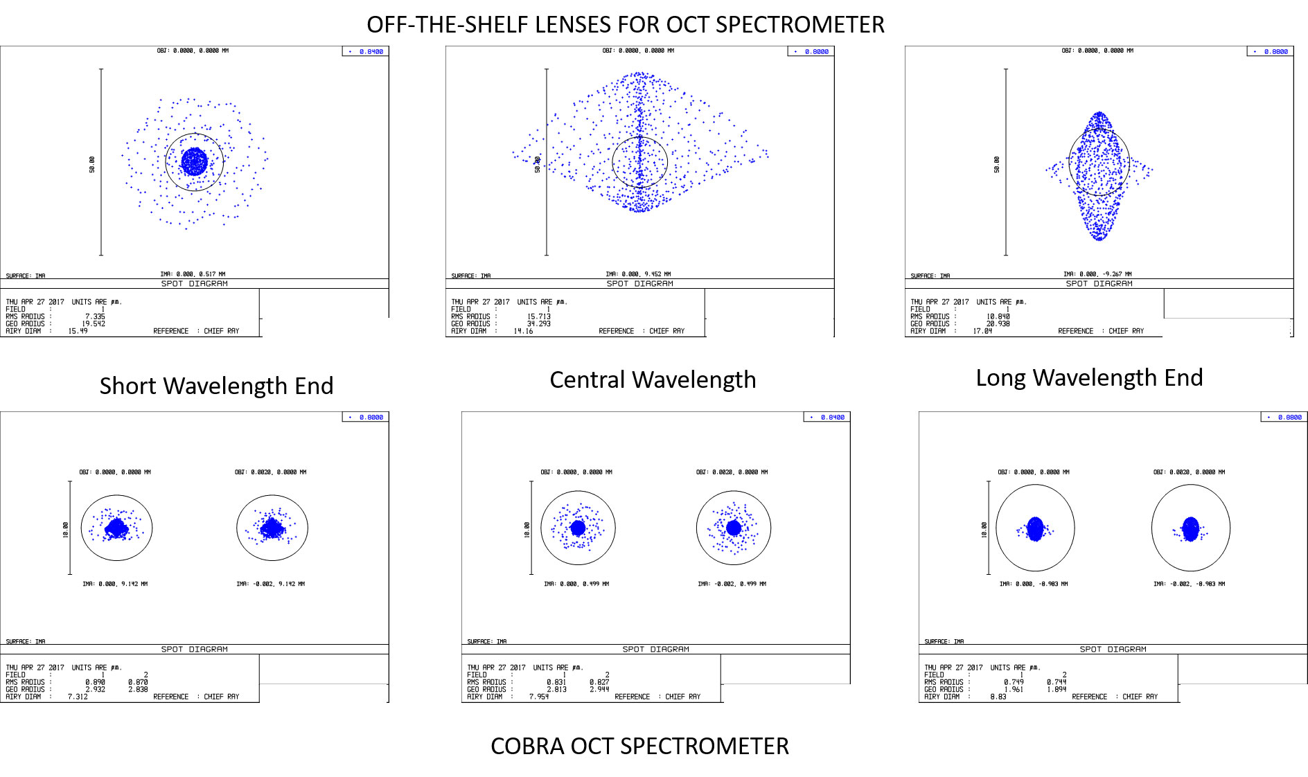 Spot size comparison - Cobra OCT vs off-the-shelf optics