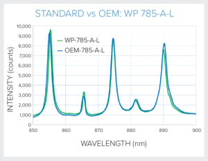 Standard vs OEM product system response - 785 nm Raman
