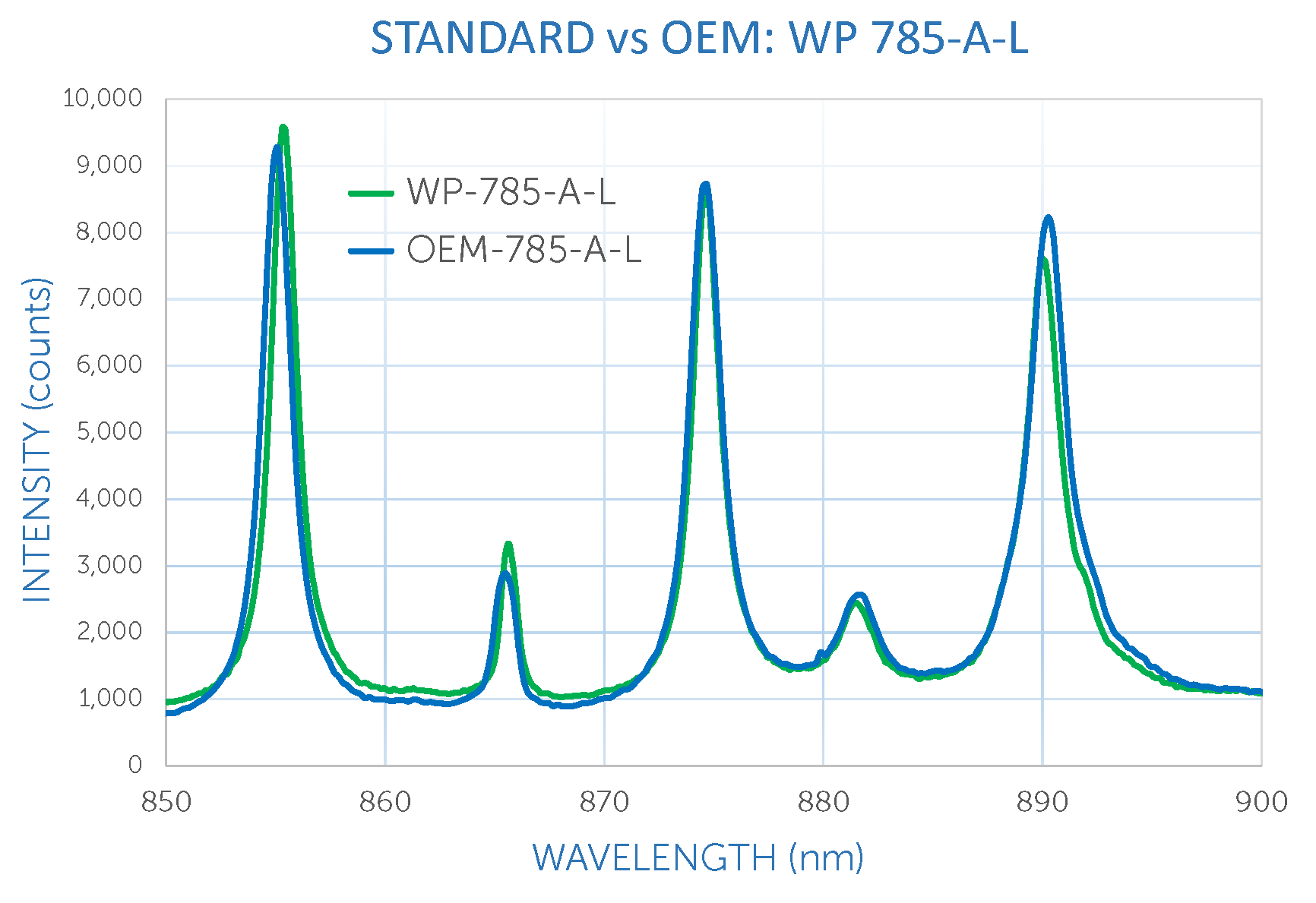 Standard WP 785-A-L vs the OEM module equivalent