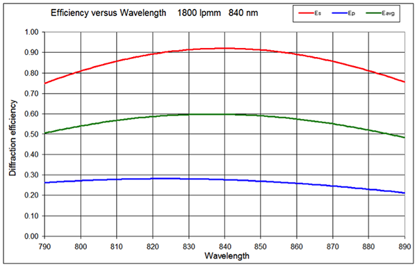 Example s-pol optimized grating, Wasatch Photonics