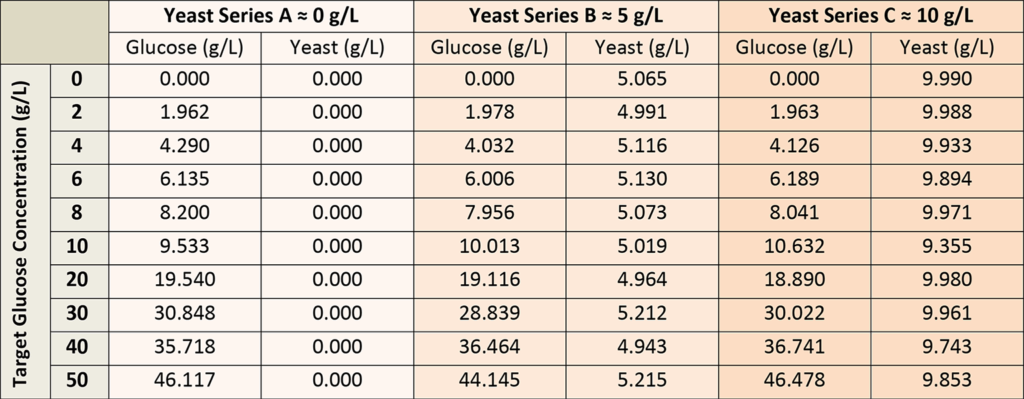 Raman-Glucose-Yeast-concentrations-table