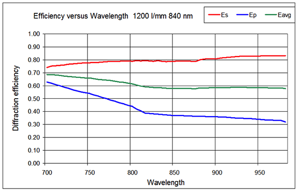 VP_HolographicGratings_eff_vs_wavelength1