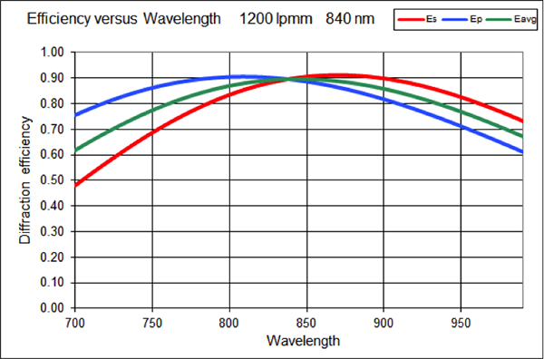 VP_HolographicGratings_eff_vs_wavelength2