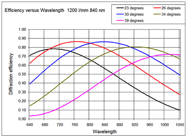 VP_HolographicGratings_eff_vs_wavelength3