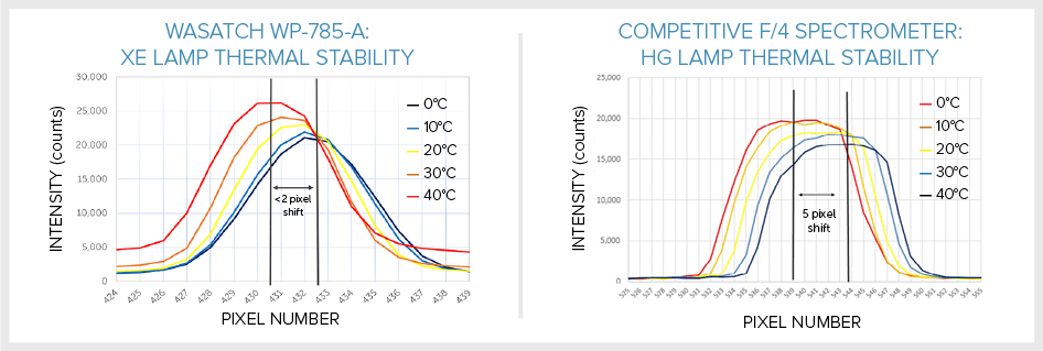WP-ThermalStability-graph