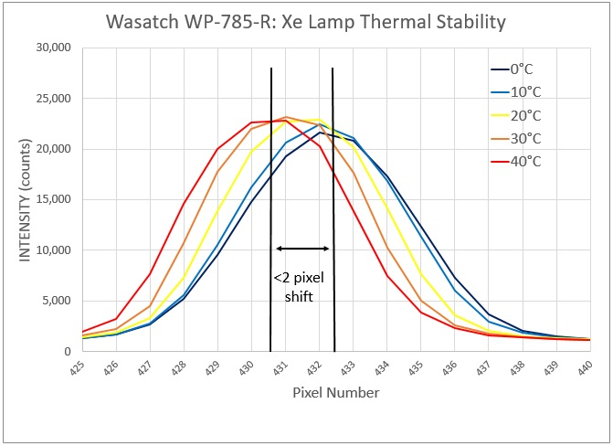 Thermal stability of WP 785 Raman spectrometer, regulated detector