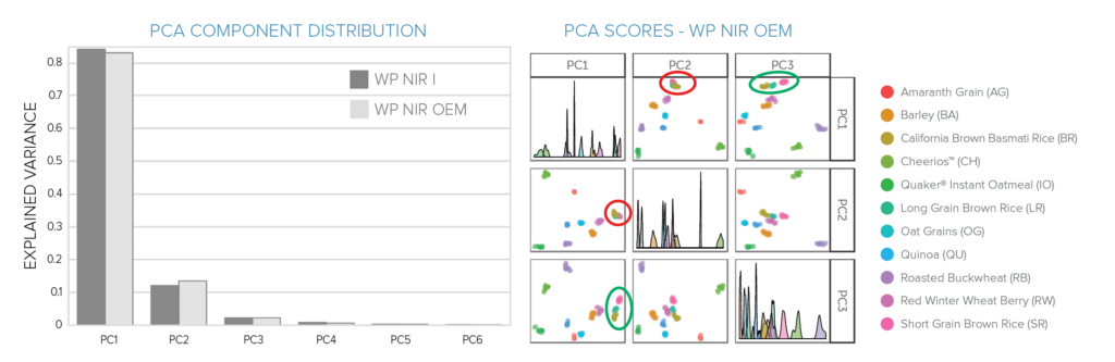 PCA component assessment - analysis of NIR grain spectra
