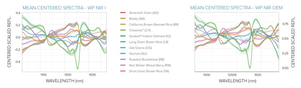 Mean-centered NIR grain spectra