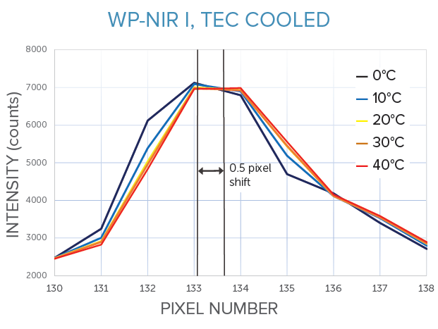 Thermal stability of WP NIR I spectrometer, f/1.3 transmissive design