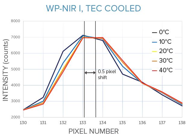 Thermal stability of WP NIR I spectrometer, f/1.3 transmissive design