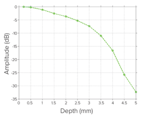 WP-Roll-Off-graph