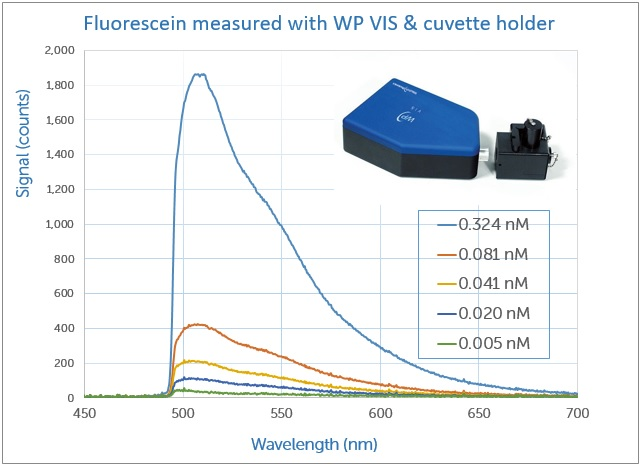 WP VIS detects fluorescein at concentrations down to 5 picomoles.